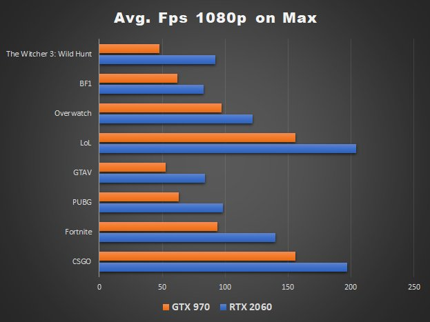GTX 970 vs RTX 2060 gaming graph