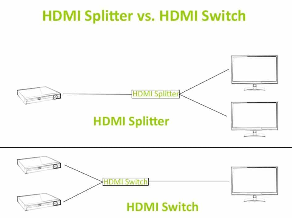 HDMI switch vs HDMI splitter